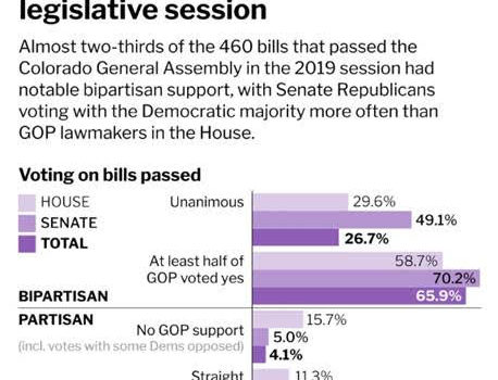 GOP blasted Democrats for the 2019 legislative session. But they supported nearly every bill, analysis shows.